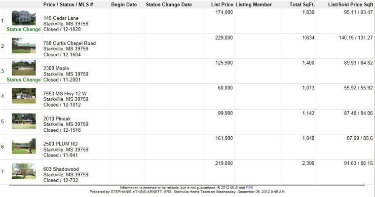 Starkville, MS Real Estate CLOSED LISTINGS